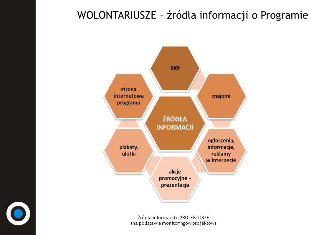 WOLONTARIUSZE – źródła informacji o Programie Źródła informacji o PROJEKTORZE (na podstawie monitoringów projektów)