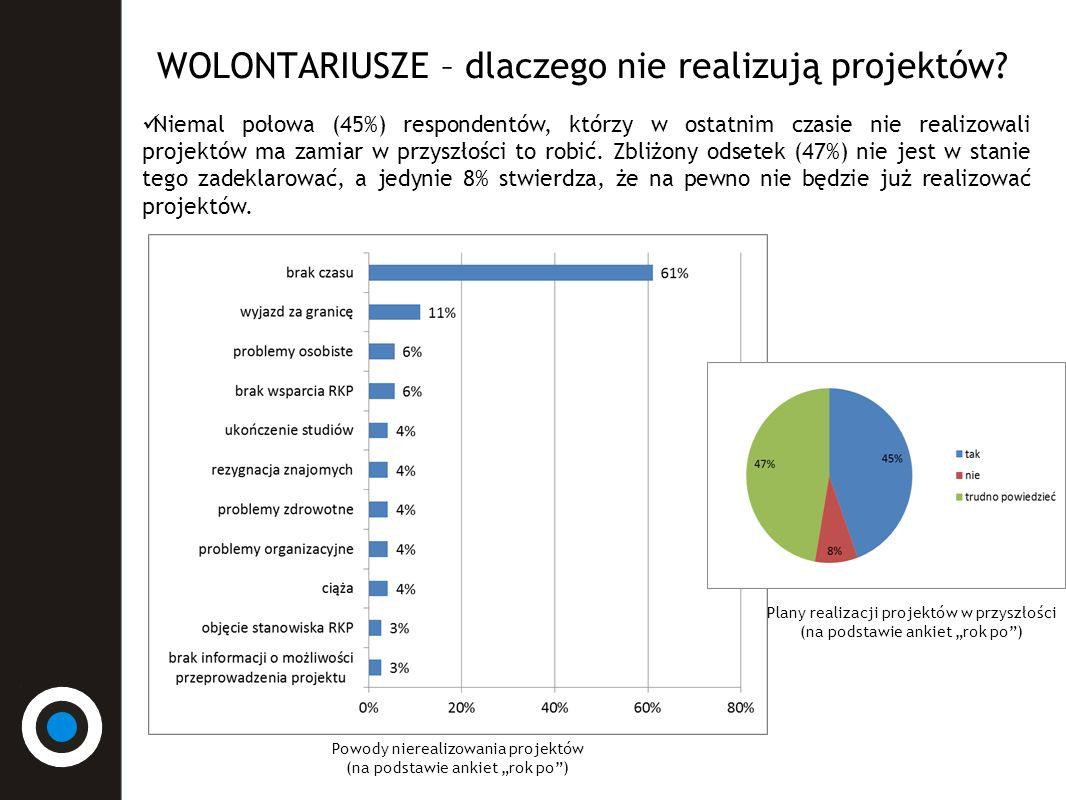 WOLONTARIUSZE – dlaczego nie realizują projektów.
