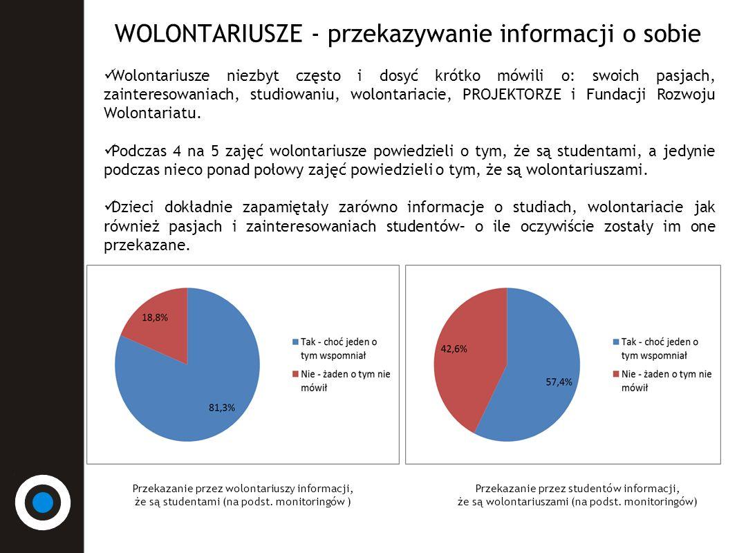 WOLONTARIUSZE - przekazywanie informacji o sobie Wolontariusze niezbyt często i dosyć krótko mówili o: swoich pasjach, zainteresowaniach, studiowaniu, wolontariacie, PROJEKTORZE i Fundacji Rozwoju Wolontariatu.