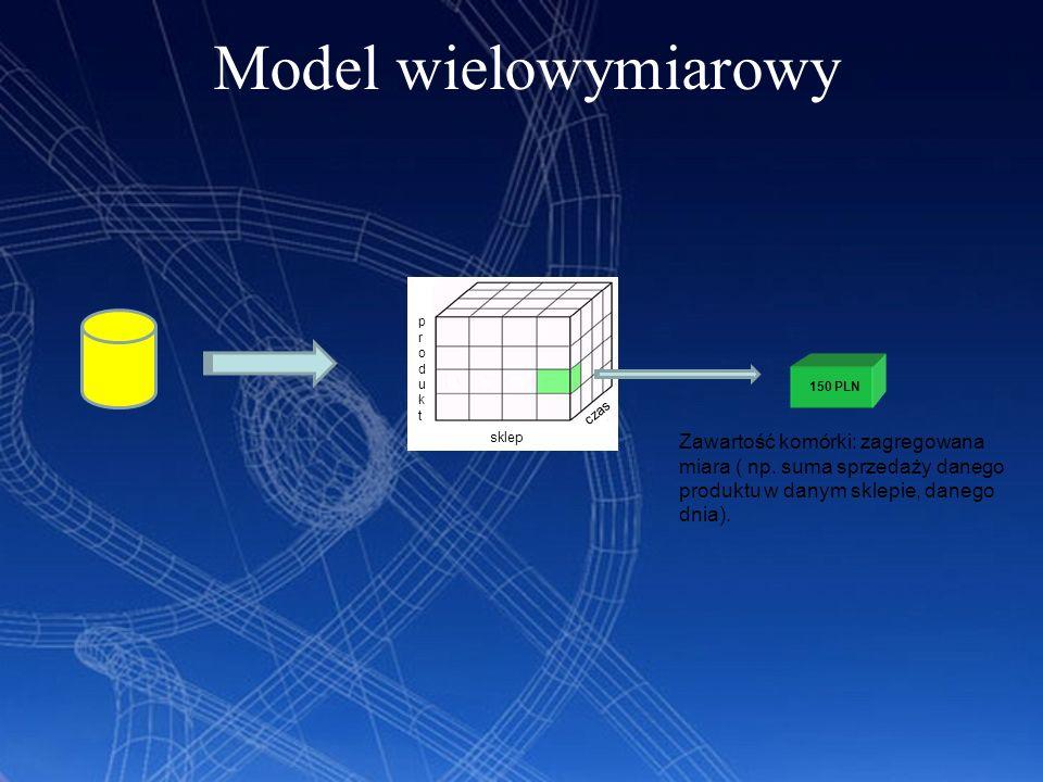 Model wielowymiarowy produktprodukt sklep czas 150 PLN Zawartość komórki: zagregowana miara ( np. suma sprzedaży danego produktu w danym sklepie, dane