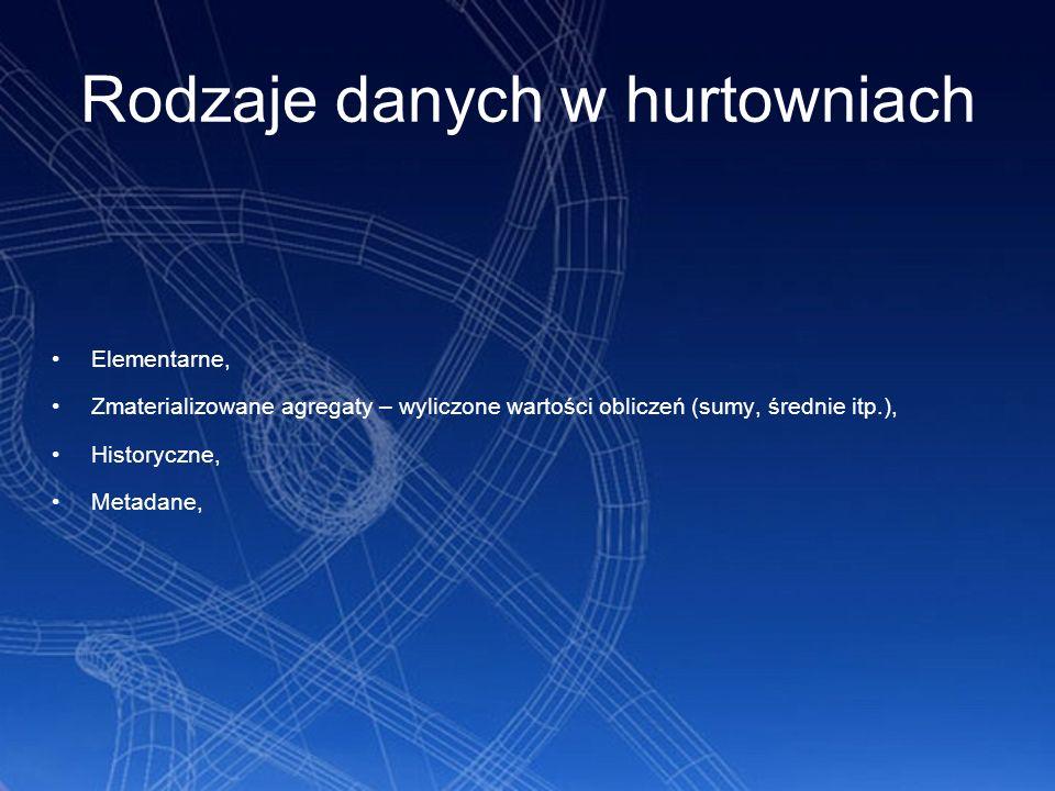 Cykl życia danych w HD Ładowanie i scalanie Agregacja Tworzenie danych historycznych Usuwanie