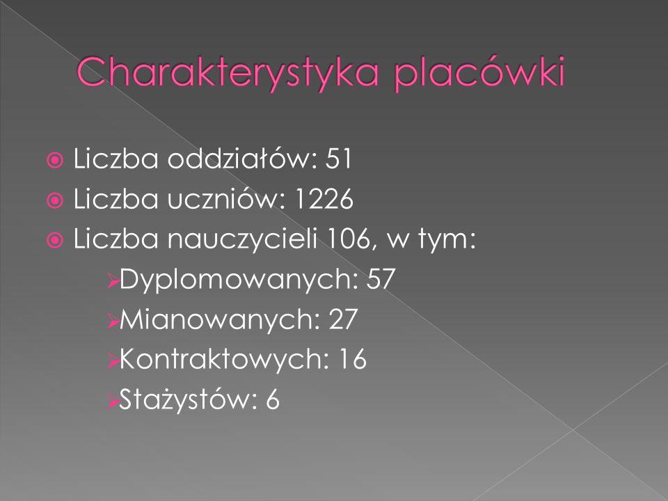Liczba oddziałów: 51 Liczba uczniów: 1226 Liczba nauczycieli 106, w tym: Dyplomowanych: 57 Mianowanych: 27 Kontraktowych: 16 Stażystów: 6