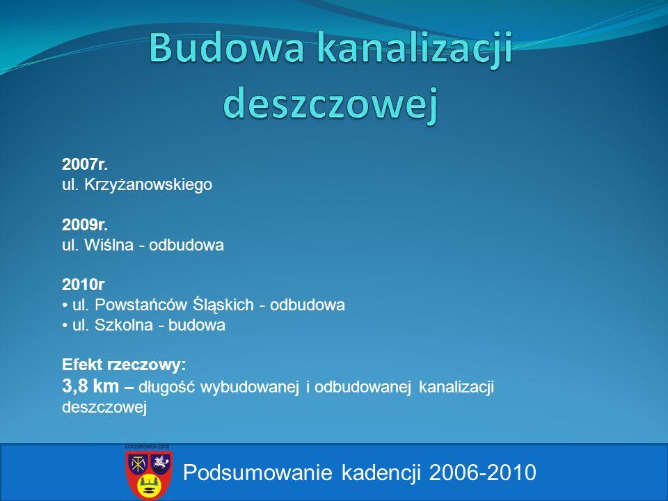 2007r. ul. Krzyżanowskiego 2009r. ul. Wiślna - odbudowa 2010r ul. Powstańców Śląskich - odbudowa ul. Szkolna - budowa Efekt rzeczowy: 3,8 km – długość