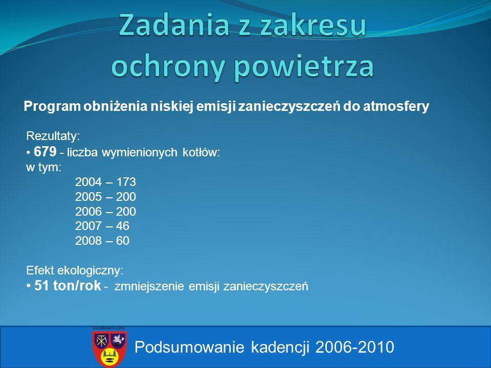 Podsumowanie kadencji 2006-2010 Program obniżenia niskiej emisji zanieczyszczeń do atmosfery Rezultaty: 679 - liczba wymienionych kotłów: w tym: 2004