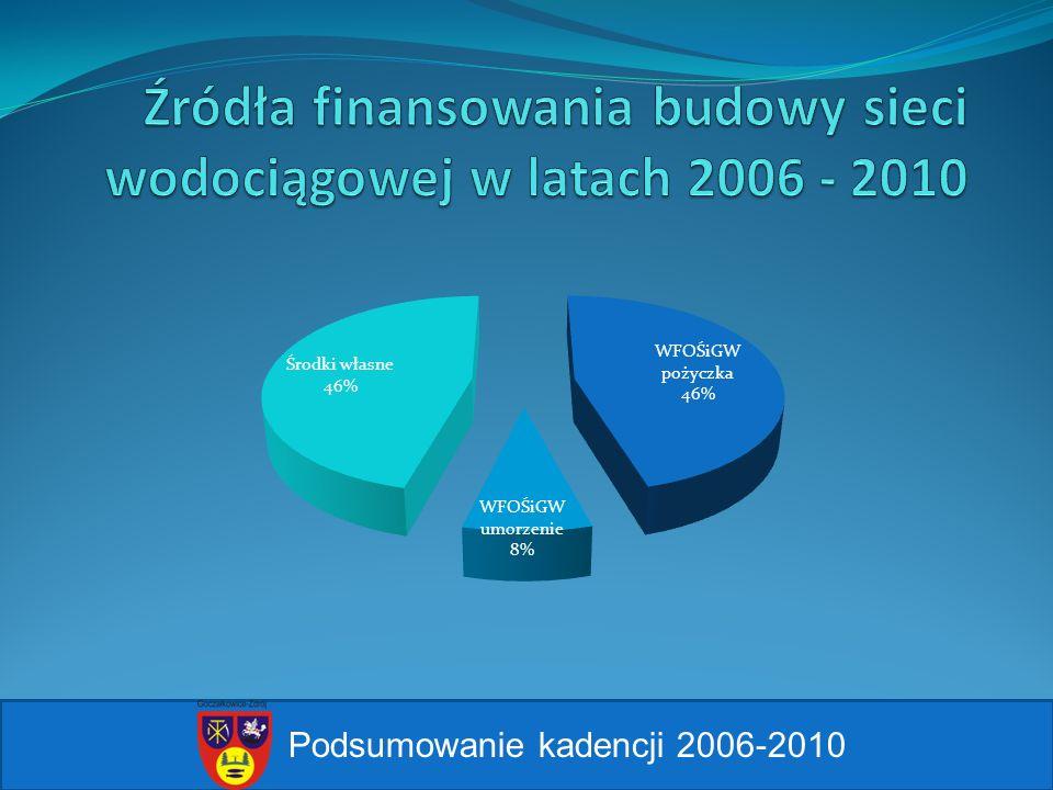 2007r.ul. Krzyżanowskiego 2009r. ul. Wiślna - odbudowa 2010r ul.