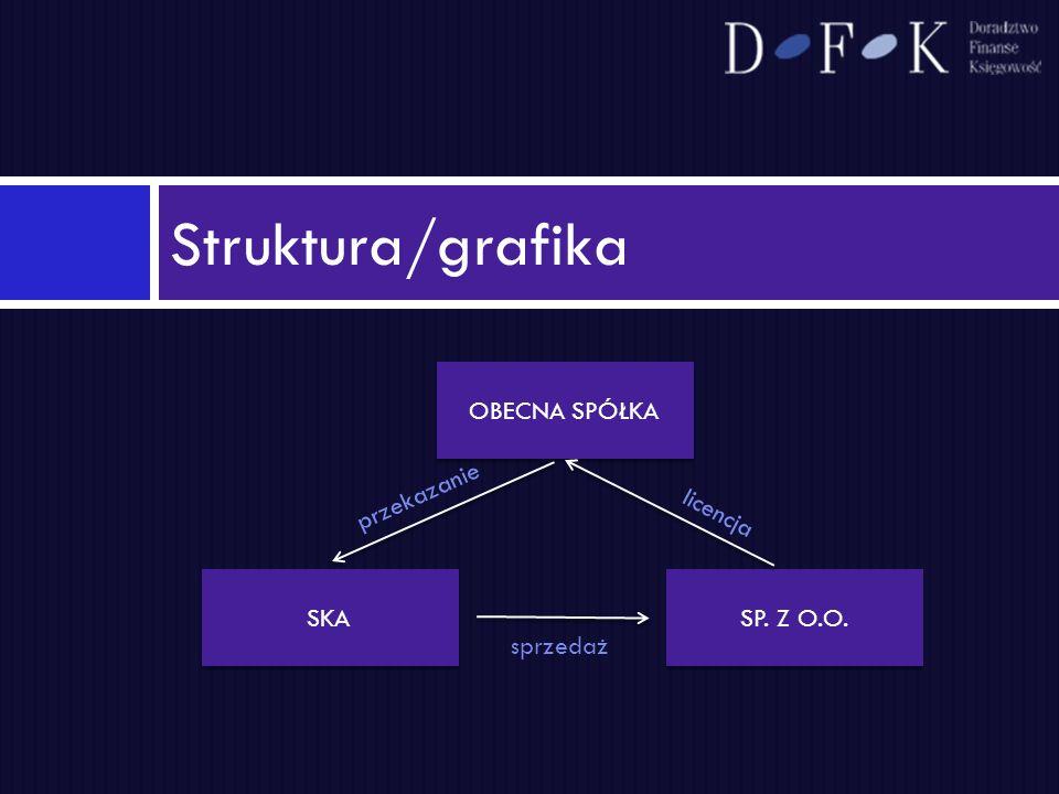 Struktura/grafika OBECNA SPÓŁKA SKA SP. Z O.O. przekazanie sprzedaż licencja