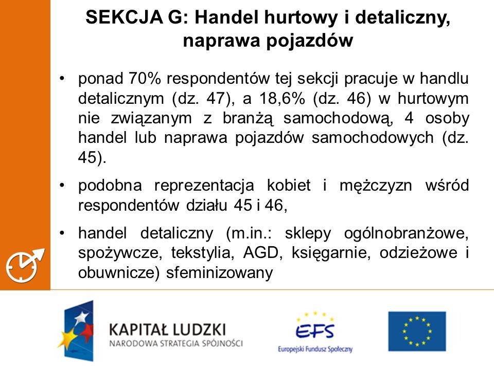 SEKCJA G: Handel hurtowy i detaliczny, naprawa pojazdów ponad 70% respondentów tej sekcji pracuje w handlu detalicznym (dz.