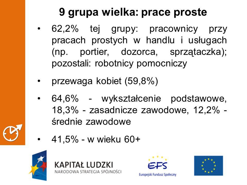 9 grupa wielka: prace proste 62,2% tej grupy: pracownicy przy pracach prostych w handlu i usługach (np.
