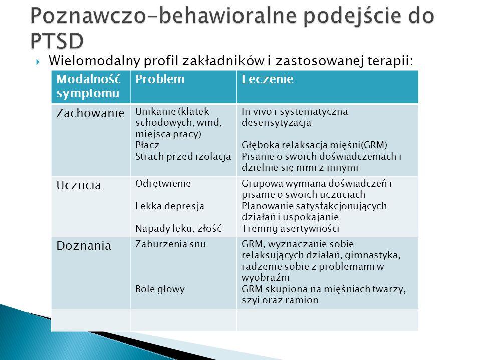 Wielomodalny profil zakładników i zastosowanej terapii: Modalność symptomu ProblemLeczenie Zachowanie Unikanie (klatek schodowych, wind, miejsca pracy