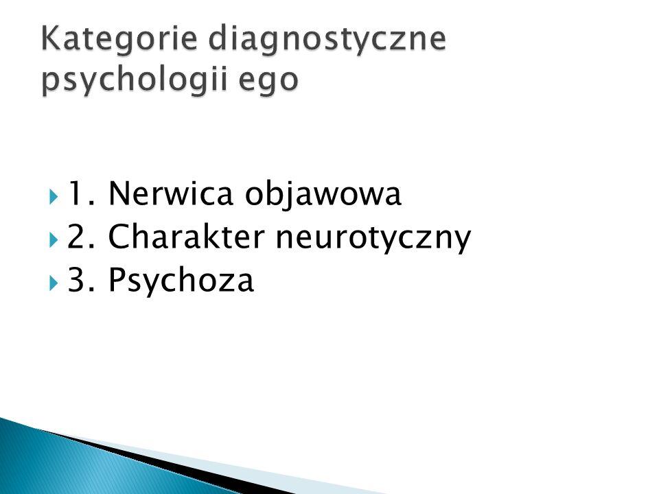1. Nerwica objawowa 2. Charakter neurotyczny 3. Psychoza