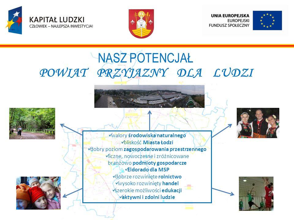 NASZ POTENCJAŁ POWIAT PRZYJAZNY DLA LUDZI walory środowiska naturalnego bliskość Miasta Łodzi dobry poziom zagospodarowania przestrzennego liczne, now