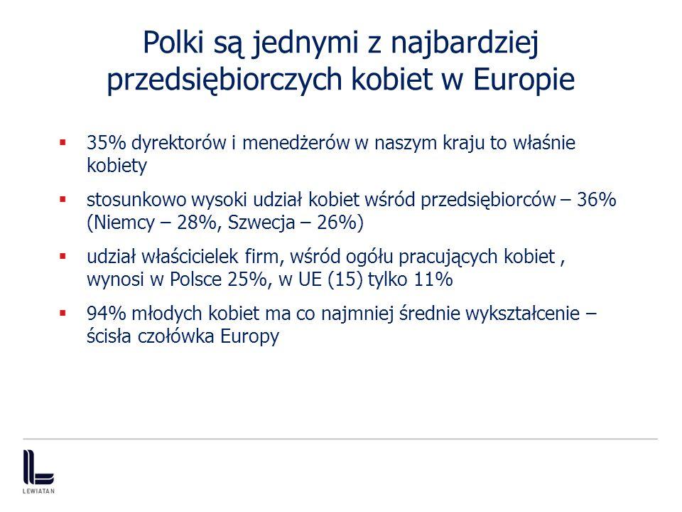 Polki są jednymi z najbardziej przedsiębiorczych kobiet w Europie 35% dyrektorów i menedżerów w naszym kraju to właśnie kobiety stosunkowo wysoki udział kobiet wśród przedsiębiorców – 36% (Niemcy – 28%, Szwecja – 26%) udział właścicielek firm, wśród ogółu pracujących kobiet, wynosi w Polsce 25%, w UE (15) tylko 11% 94% młodych kobiet ma co najmniej średnie wykształcenie – ścisła czołówka Europy 3