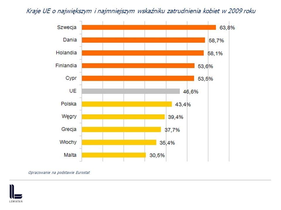Kraje UE o największym i najmniejszym wskaźniku zatrudnienia kobiet w 2009 roku Opracowanie na podstawie Eurostat 4