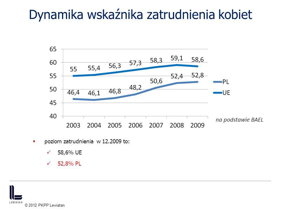 Dynamika wskaźnika zatrudnienia kobiet 5 na podstawie BAEL © 2012 PKPP Lewiatan poziom zatrudnienia w 12.2009 to: 58,6% UE 52,8% PL