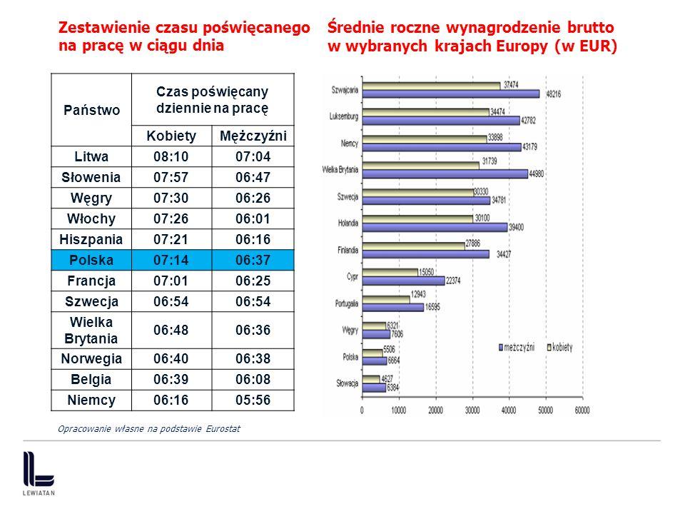 Zestawienie czasu poświęcanego na pracę w ciągu dnia 8 Średnie roczne wynagrodzenie brutto w wybranych krajach Europy (w EUR) Państwo Czas poświęcany dziennie na pracę KobietyMężczyźni Litwa08:1007:04 Słowenia07:5706:47 Węgry07:3006:26 Włochy07:2606:01 Hiszpania07:2106:16 Polska07:1406:37 Francja07:0106:25 Szwecja06:54 Wielka Brytania 06:4806:36 Norwegia06:4006:38 Belgia06:3906:08 Niemcy06:1605:56 Opracowanie własne na podstawie Eurostat