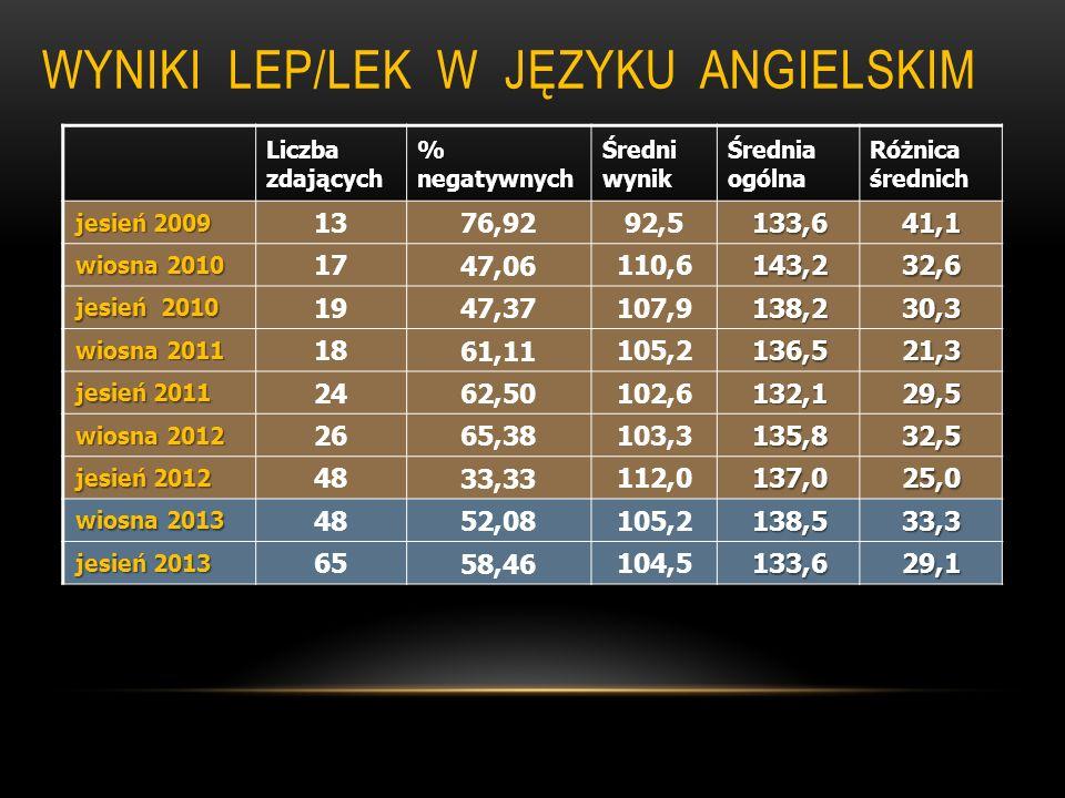 WYNIKI LEP/LEK W JĘZYKU ANGIELSKIM Liczba zdających % negatywnych Średni wynik Średnia ogólna Różnica średnich jesień 2009 13 76,92 92,5133,641,1 wios