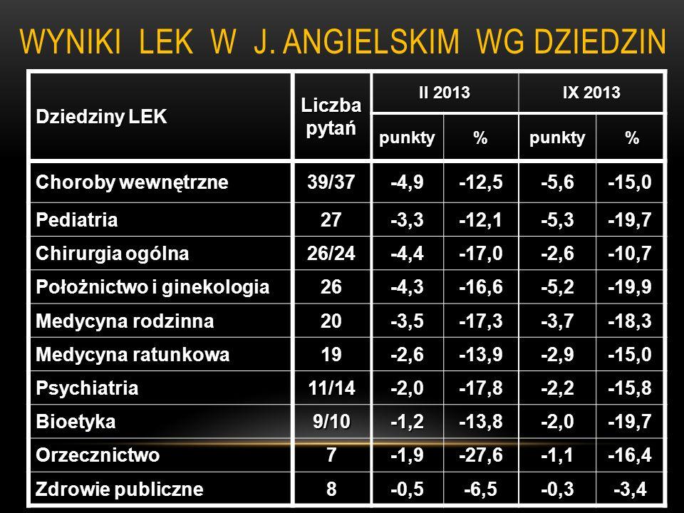 WYNIKI LEK W J. ANGIELSKIM WG DZIEDZIN Dziedziny LEK Liczba pytań II 2013 IX 2013 punkty%punkty % Choroby wewnętrzne 39/37-4,9-12,5-5,6-15,0 Pediatria
