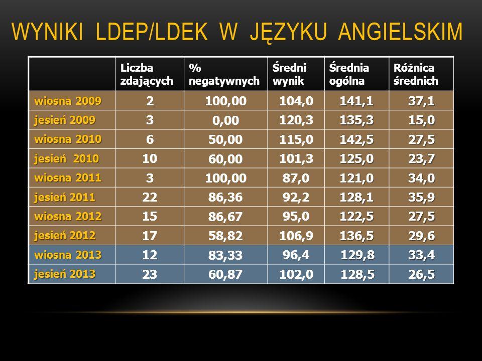 WYNIKI LDEP/LDEK W JĘZYKU ANGIELSKIM Liczba zdających % negatywnych Średni wynik Średnia ogólna Różnica średnich wiosna 2009 2 100,00 104,0141,137,1 j