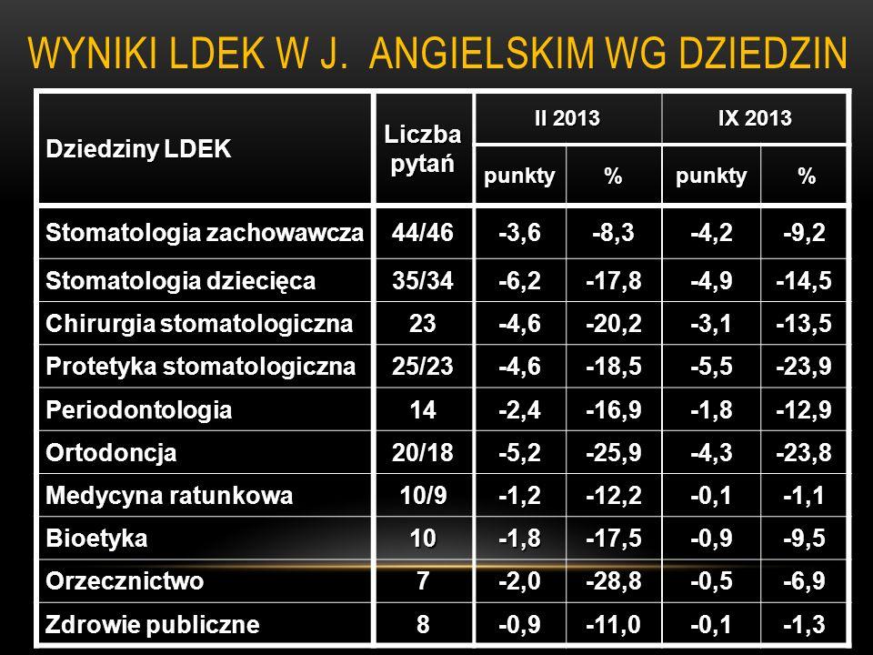 WYNIKI LDEK W J. ANGIELSKIM WG DZIEDZIN Dziedziny LDEK Liczba pytań II 2013 IX 2013 punkty%punkty % Stomatologia zachowawcza 44/46-3,6-8,3-4,2-9,2 Sto