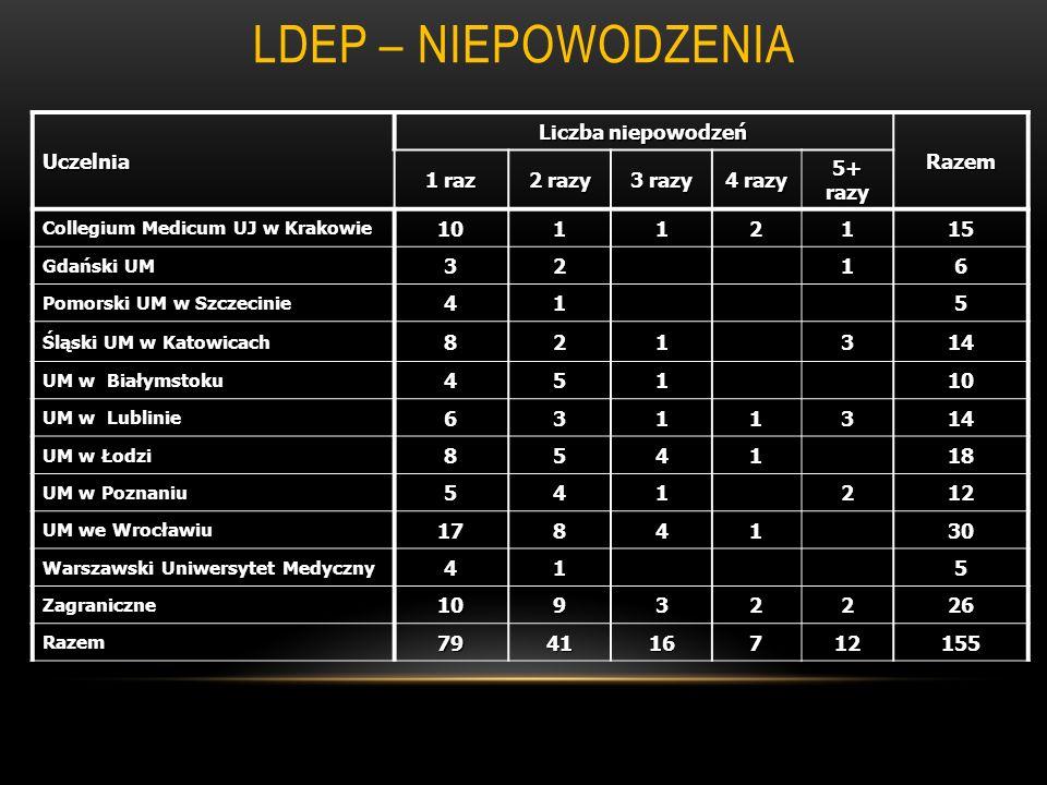 LDEP – NIEPOWODZENIA Uczelnia Liczba niepowodzeń Razem 1 raz 2 razy 3 razy 4 razy 5+ razy Collegium Medicum UJ w Krakowie 10112115 Gdański UM 3216 Pom
