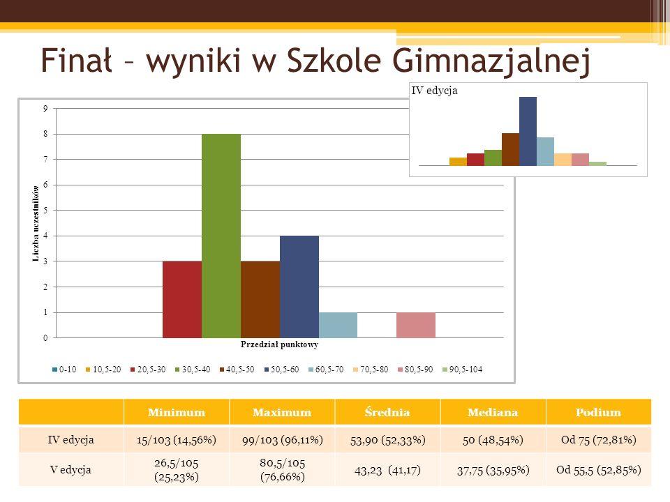 Finał – wyniki w Szkole Gimnazjalnej MinimumMaximumŚredniaMedianaPodium IV edycja15/103 (14,56%)99/103 (96,11%)53,90 (52,33%)50 (48,54%)Od 75 (72,81%) V edycja 26,5/105 (25,23%) 80,5/105 (76,66%) 43,23 (41,17)37,75 (35,95%)Od 55,5 (52,85%)
