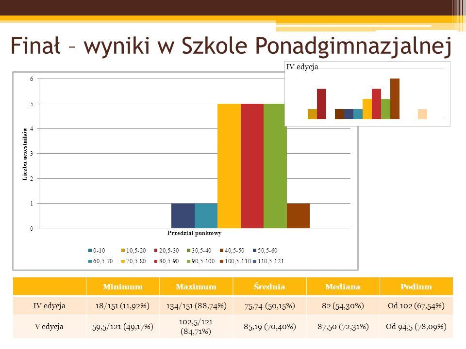 Finał – wyniki w Szkole Ponadgimnazjalnej MinimumMaximumŚredniaMedianaPodium IV edycja18/151 (11,92%)134/151 (88,74%)75,74 (50,15%)82 (54,30%)Od 102 (67,54%) V edycja59,5/121 (49,17%) 102,5/121 (84,71%) 85,19 (70,40%)87,50 (72,31%)Od 94,5 (78,09%)