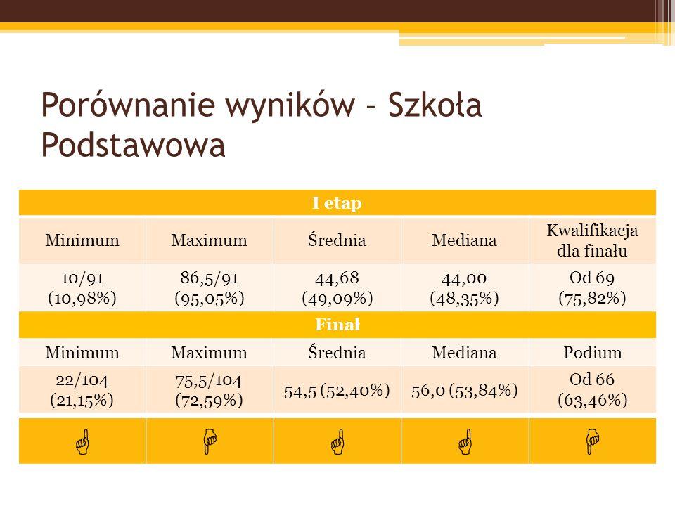 Porównanie wyników – Szkoła Podstawowa I etap MinimumMaximumŚredniaMediana Kwalifikacja dla finału 10/91 (10,98%) 86,5/91 (95,05%) 44,68 (49,09%) 44,00 (48,35%) Od 69 (75,82%) Finał MinimumMaximumŚredniaMedianaPodium 22/104 (21,15%) 75,5/104 (72,59%) 54,5 (52,40%)56,0 (53,84%) Od 66 (63,46%)