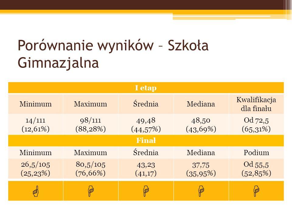 Porównanie wyników – Szkoła Gimnazjalna I etap MinimumMaximumŚredniaMediana Kwalifikacja dla finału 14/111 (12,61%) 98/111 (88,28%) 49,48 (44,57%) 48,50 (43,69%) Od 72,5 (65,31%) Finał MinimumMaximumŚredniaMedianaPodium 26,5/105 (25,23%) 80,5/105 (76,66%) 43,23 (41,17) 37,75 (35,95%) Od 55,5 (52,85%)