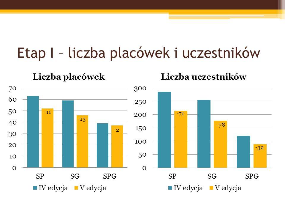 Etap I – liczba placówek i uczestników -11 -13 -2 -71 -78 -32