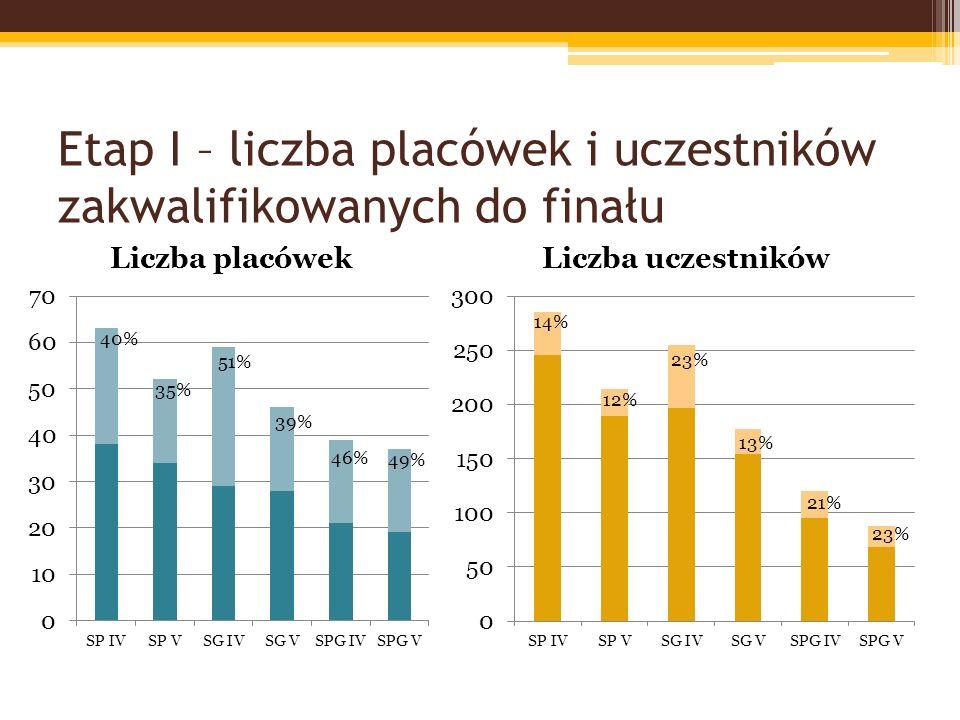 Etap I – liczba placówek i uczestników zakwalifikowanych do finału 14% 40% 51% 46% 35% 39% 49% 12% 23% 13% 21% 23%