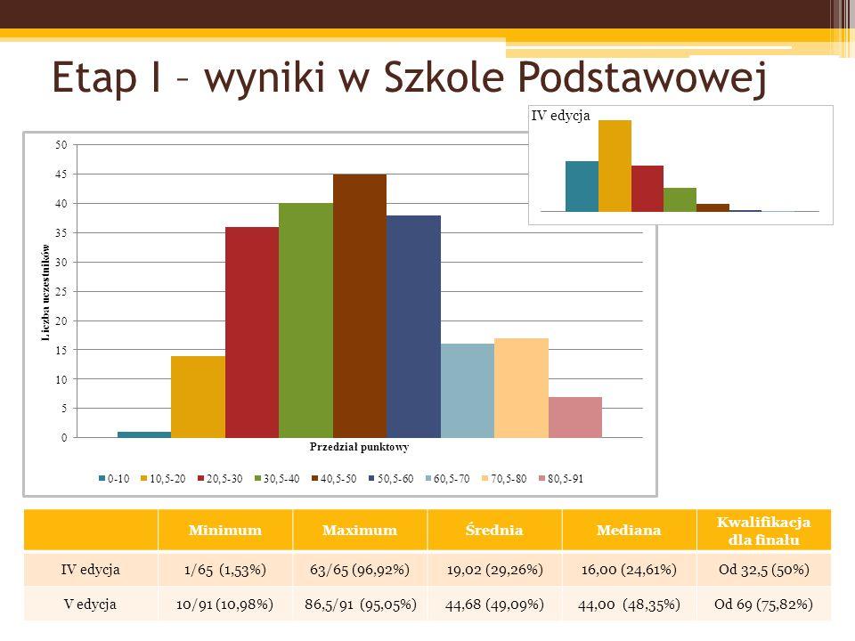 Etap I – wyniki w Szkole Gimnazjalnej MinimumMaximumŚredniaMediana Kwalifikacja dla finału IV edycja0/74 (0%)73/74 (98,64%)27,70 (37,43%)25,00 (33,78%)Od 37 (49,33%) V edycja14/111 (12,61%)98/111 (88,28%)49,48 (44,57%)48,50 (43,69%)Od 72,5 (65,31%)