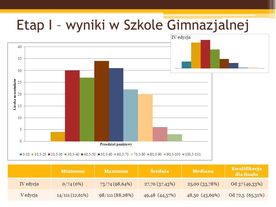 Etap I – wyniki w Szkole Ponadgimnazjalnej MinimumMaximumŚredniaMediana Kwalifikacja dla finału IV edycja3/91 (3,29%)89,5/91 (98,35%)28,77 (31,61%)22,25 (24,45%)Od 45,5 (50%) V edycja8/116 (6,89%)110/116 (94,82%)58,31 (50,26%)63,00 (54,31%)od 80 (68,96%)