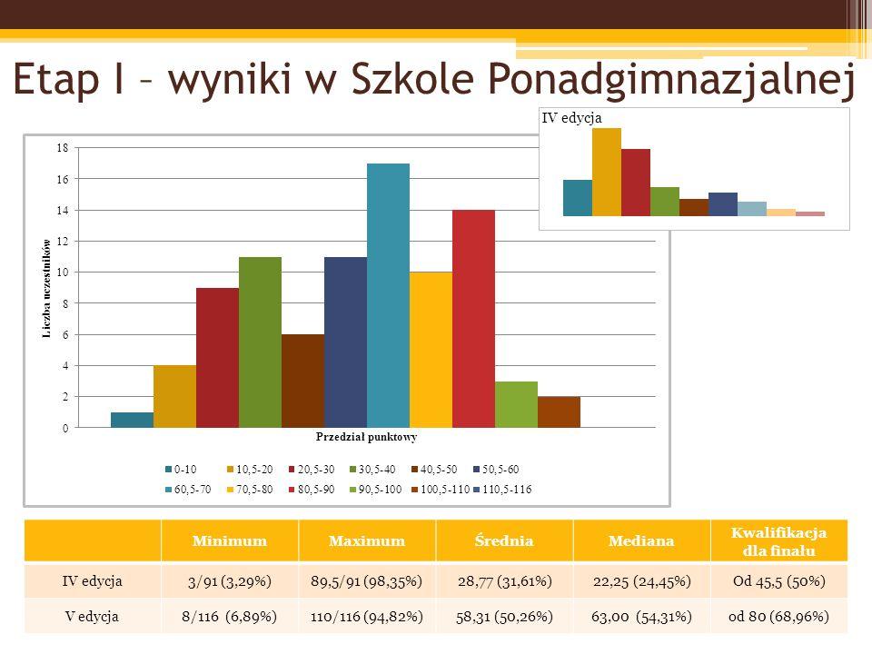 Finał - uczestnicy Szkoła PodstawowaSzkoła Gimnazjalna Szkoła Ponadgimnazjalna IV ed.V ed.IV ed.V ed.IV ed.V ed.
