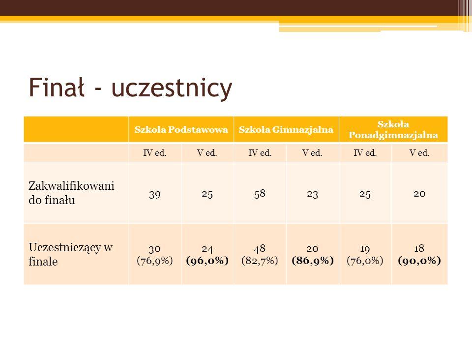 Finał – wyniki w Szkole Podstawowej MinimumMaximumŚredniaMedianaPodium IV edycja25/107 (23,36%)103/107 (96,26%)63 (58,87%)64 (59,81%)Od 86 (80,37%) V edycja22/104 (21,15%) 75,5/104 (72,59%) 54,5 (52,40%)56,0 (53,84%)Od 66 (63,46%)