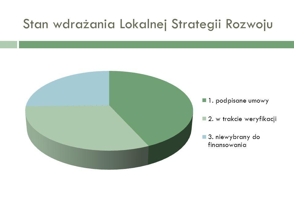 Stan wdrażania Lokalnej Strategii Rozwoju