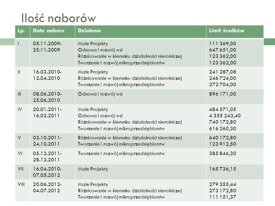 Ilość złożonych wniosków Łącznie w 8 naborach złożonych zostało 169 wniosków, w tym: Małe Projekty - 97 Odnowa i rozwój wsi - 39 Różnicowanie w kierunku działalności nierolniczej -12 Tworzenie i rozwój mikroprzedsiębiorstw - 21