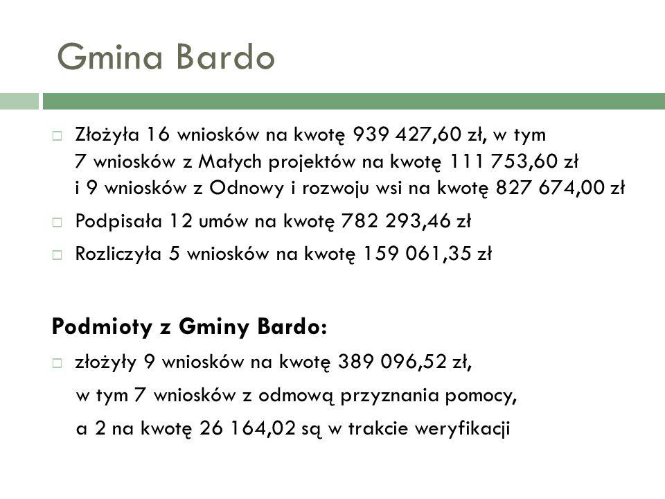 Gmina Bardo Złożyła 16 wniosków na kwotę 939 427,60 zł, w tym 7 wniosków z Małych projektów na kwotę 111 753,60 zł i 9 wniosków z Odnowy i rozwoju wsi na kwotę 827 674,00 zł Podpisała 12 umów na kwotę 782 293,46 zł Rozliczyła 5 wniosków na kwotę 159 061,35 zł Podmioty z Gminy Bardo: złożyły 9 wniosków na kwotę 389 096,52 zł, w tym 7 wniosków z odmową przyznania pomocy, a 2 na kwotę 26 164,02 są w trakcie weryfikacji