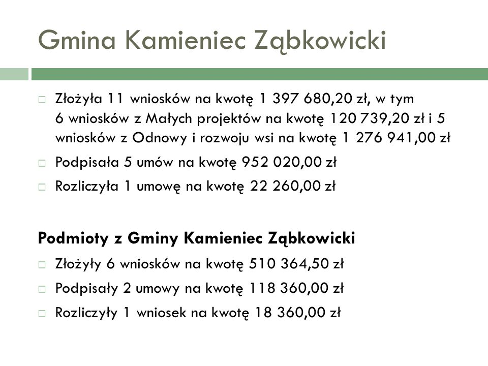 Gmina Kamieniec Ząbkowicki Złożyła 11 wniosków na kwotę 1 397 680,20 zł, w tym 6 wniosków z Małych projektów na kwotę 120 739,20 zł i 5 wniosków z Odnowy i rozwoju wsi na kwotę 1 276 941,00 zł Podpisała 5 umów na kwotę 952 020,00 zł Rozliczyła 1 umowę na kwotę 22 260,00 zł Podmioty z Gminy Kamieniec Ząbkowicki Złożyły 6 wniosków na kwotę 510 364,50 zł Podpisały 2 umowy na kwotę 118 360,00 zł Rozliczyły 1 wniosek na kwotę 18 360,00 zł