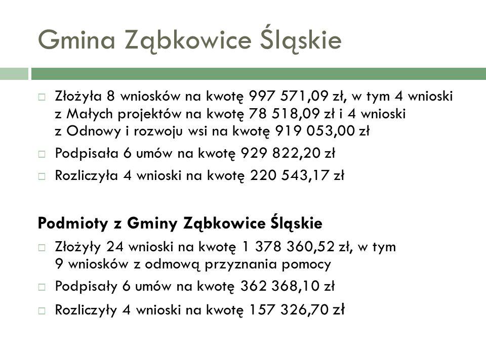 Gmina Ząbkowice Śląskie Złożyła 8 wniosków na kwotę 997 571,09 zł, w tym 4 wnioski z Małych projektów na kwotę 78 518,09 zł i 4 wnioski z Odnowy i rozwoju wsi na kwotę 919 053,00 zł Podpisała 6 umów na kwotę 929 822,20 zł Rozliczyła 4 wnioski na kwotę 220 543,17 zł Podmioty z Gminy Ząbkowice Śląskie Złożyły 24 wnioski na kwotę 1 378 360,52 zł, w tym 9 wniosków z odmową przyznania pomocy Podpisały 6 umów na kwotę 362 368,10 zł Rozliczyły 4 wnioski na kwotę 157 326,70 zł
