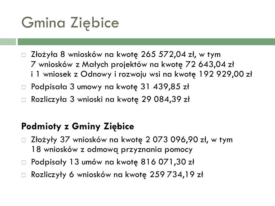 Gmina Ziębice Złożyła 8 wniosków na kwotę 265 572,04 zł, w tym 7 wniosków z Małych projektów na kwotę 72 643,04 zł i 1 wniosek z Odnowy i rozwoju wsi na kwotę 192 929,00 zł Podpisała 3 umowy na kwotę 31 439,85 zł Rozliczyła 3 wnioski na kwotę 29 084,39 zł Podmioty z Gminy Ziębice Złożyły 37 wniosków na kwotę 2 073 096,90 zł, w tym 18 wniosków z odmową przyznania pomocy Podpisały 13 umów na kwotę 816 071,30 zł Rozliczyły 6 wniosków na kwotę 259 734,19 zł