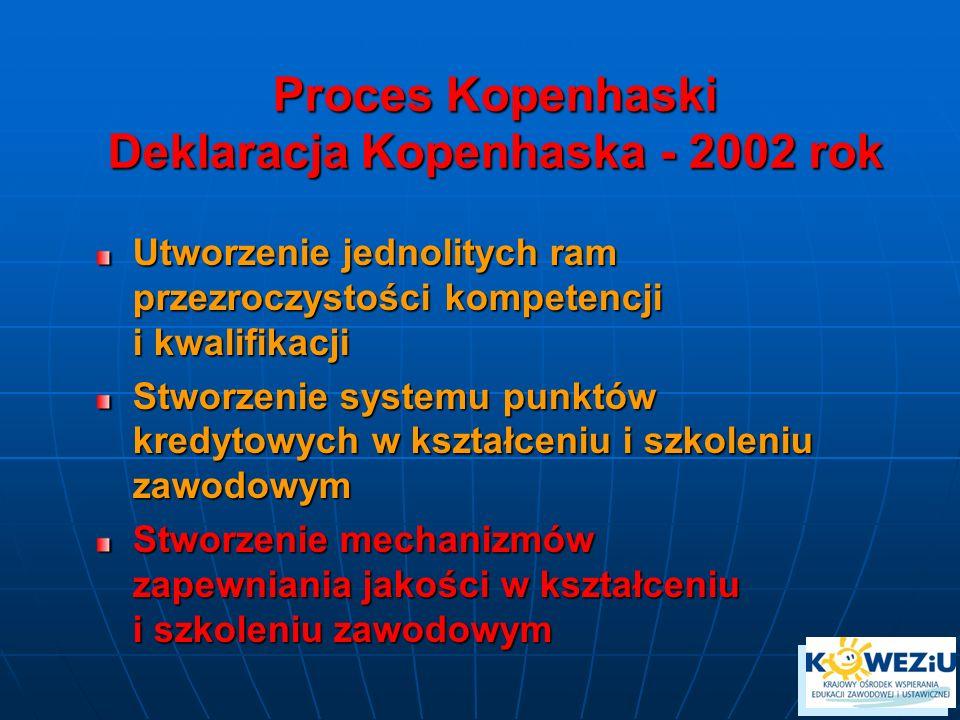 Proces Kopenhaski Deklaracja Kopenhaska - 2002 rok Utworzenie jednolitych ram przezroczystości kompetencji i kwalifikacji Stworzenie systemu punktów kredytowych w kształceniu i szkoleniu zawodowym Stworzenie mechanizmów zapewniania jakości w kształceniu i szkoleniu zawodowym