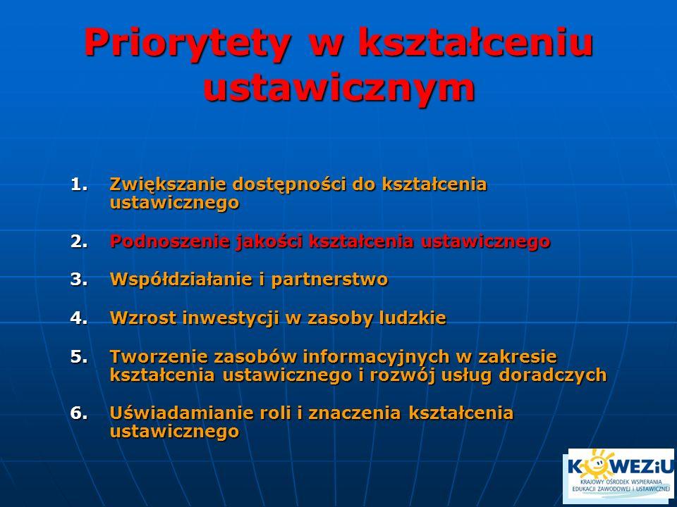 Priorytety w kształceniu ustawicznym 1.Zwiększanie dostępności do kształcenia ustawicznego 2.Podnoszenie jakości kształcenia ustawicznego 3.Współdziałanie i partnerstwo 4.Wzrost inwestycji w zasoby ludzkie 5.Tworzenie zasobów informacyjnych w zakresie kształcenia ustawicznego i rozwój usług doradczych 6.Uświadamianie roli i znaczenia kształcenia ustawicznego