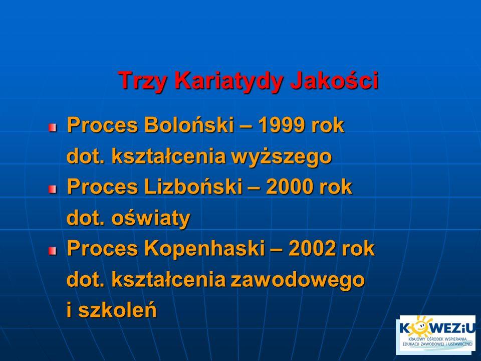 Trzy Kariatydy Jakości Proces Boloński – 1999 rok dot. kształcenia wyższego dot. kształcenia wyższego Proces Lizboński – 2000 rok dot. oświaty dot. oś