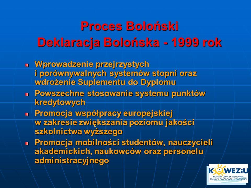 Proces Boloński Deklaracja Bolońska - 1999 rok Wprowadzenie przejrzystych i porównywalnych systemów stopni oraz wdrożenie Suplementu do Dyplomu Powsze