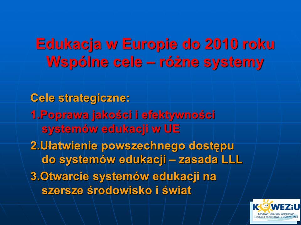 Edukacja w Europie do 2010 roku Wspólne cele – różne systemy Cele strategiczne: 1.Poprawa jakości i efektywności systemów edukacji w UE 2.Ułatwienie powszechnego dostępu do systemów edukacji – zasada LLL 3.Otwarcie systemów edukacji na szersze środowisko i świat