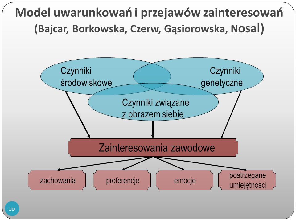 Model uwarunkowań i przejawów zainteresowań (Bajcar, Borkowska, Czerw, Gąsiorowska, N osal) Czynniki środowiskowe Czynniki genetyczne Czynniki związane z obrazem siebie Zainteresowania zawodowe zachowaniapreferencjeemocje postrzegane umiejętności 10