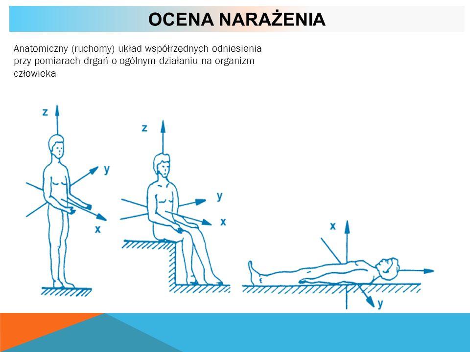 OCENA NARAŻENIA Anatomiczny (ruchomy) układ współrzędnych odniesienia przy pomiarach drgań o ogólnym działaniu na organizm człowieka