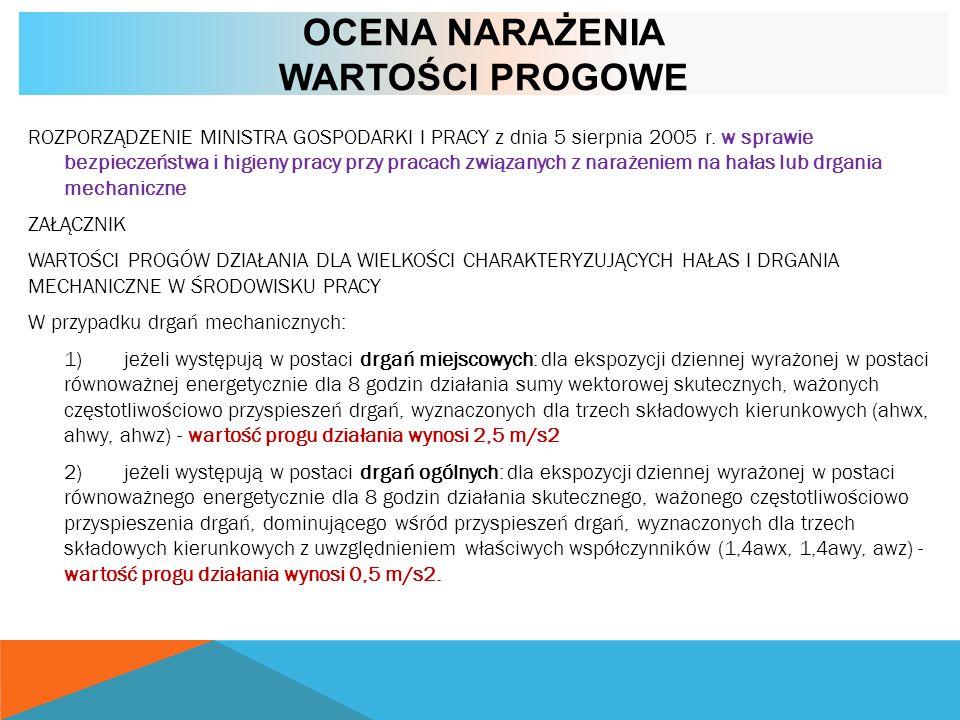 OCENA NARAŻENIA WARTOŚCI PROGOWE ROZPORZĄDZENIE MINISTRA GOSPODARKI I PRACY z dnia 5 sierpnia 2005 r. w sprawie bezpieczeństwa i higieny pracy przy pr