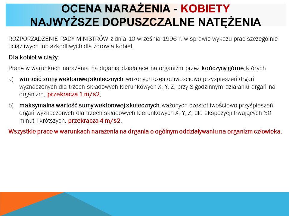 OCENA NARAŻENIA - KOBIETY NAJWYŻSZE DOPUSZCZALNE NATĘŻENIA ROZPORZĄDZENIE RADY MINISTRÓW z dnia 10 września 1996 r. w sprawie wykazu prac szczególnie