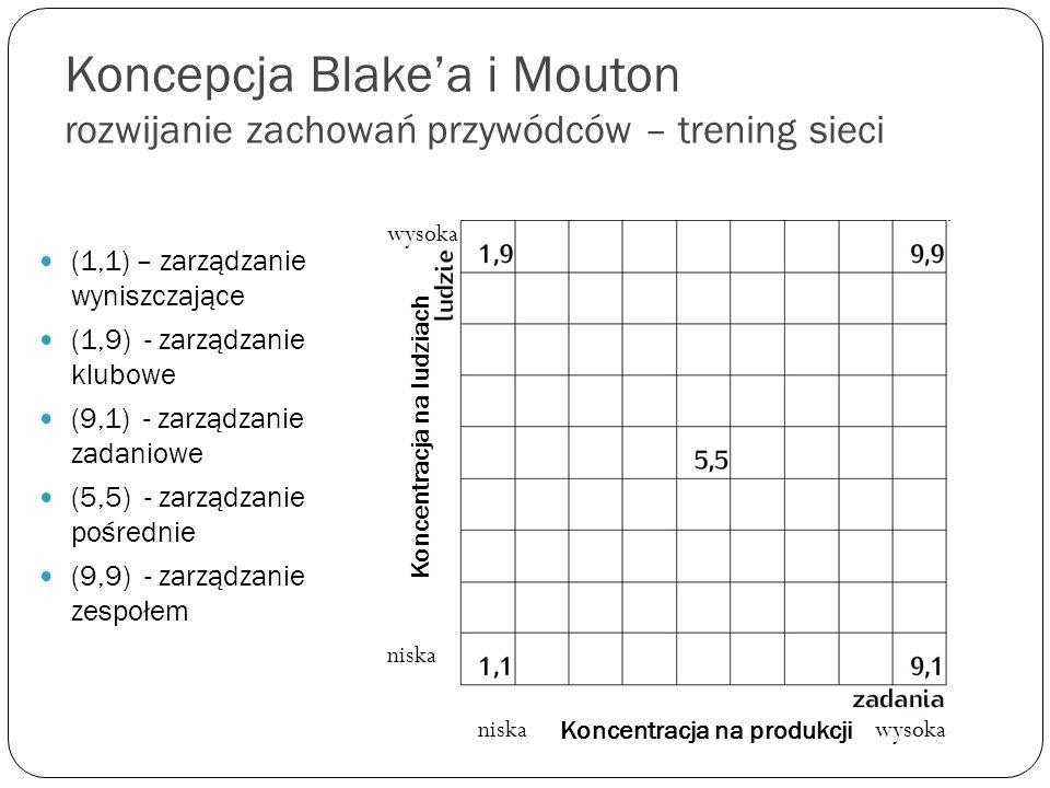 Koncepcja Blakea i Mouton rozwijanie zachowań przywódców – trening sieci (1,1) – zarządzanie wyniszczające (1,9) - zarządzanie klubowe (9,1) - zarządz
